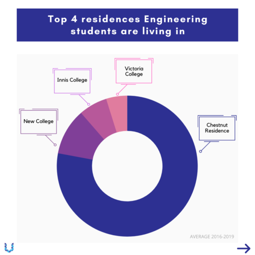 Pie chart to illustrate the top four residences engineering students are living in