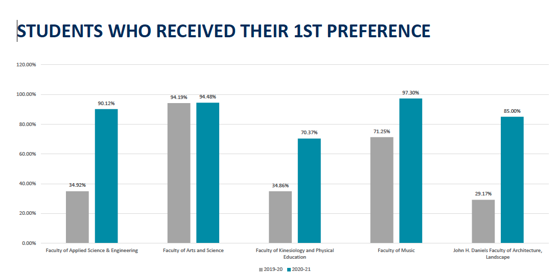 A chart to illustrate the Percentage of ProFac students who received their first choice residence accommodation in 2020 vs 2019