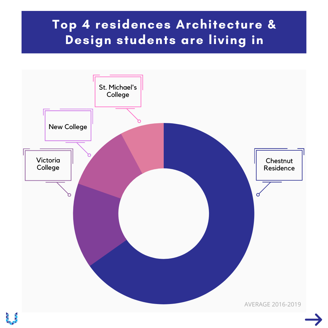 Pie chart to illustrate the top four residences architecture & Design students are living in